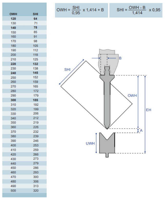 Výpočet maximálnej výšky škatule